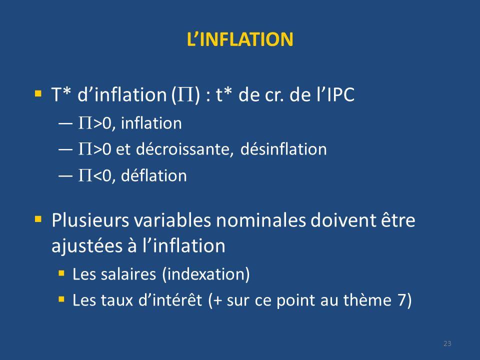 23 LINFLATION T* dinflation ( ) : t* de cr. de lIPC >0, inflation >0 et décroissante, désinflation <0, déflation Plusieurs variables nominales doivent