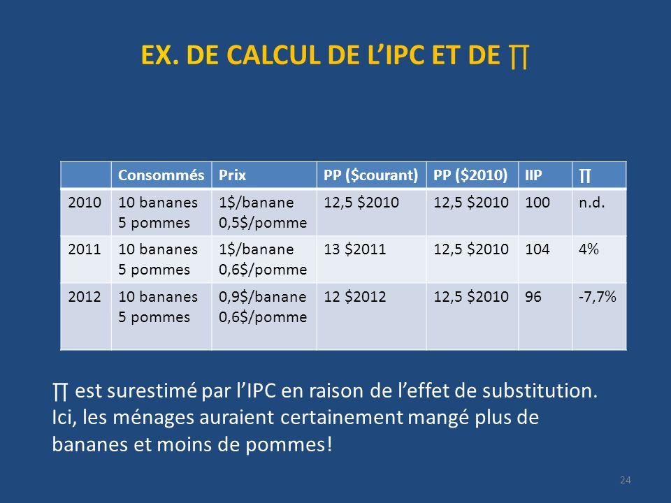 24 EX. DE CALCUL DE LIPC ET DE ConsommésPrixPP ($courant)PP ($2010)IIP 201010 bananes 5 pommes 1$/banane 0,5$/pomme 12,5 $2010 100n.d. 201110 bananes
