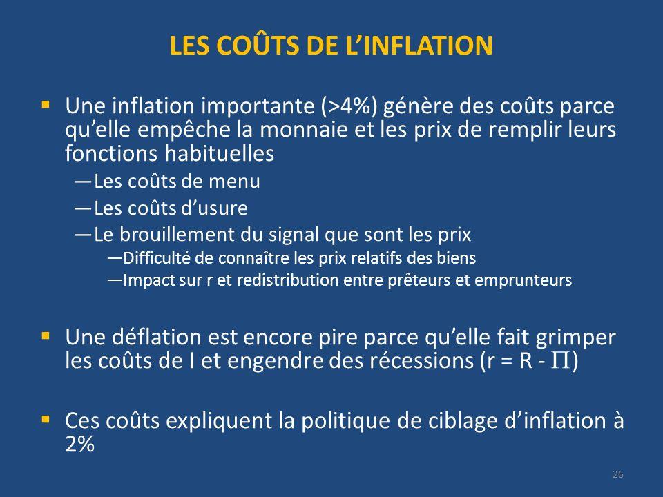 LES COÛTS DE LINFLATION Une inflation importante (>4%) génère des coûts parce quelle empêche la monnaie et les prix de remplir leurs fonctions habitue