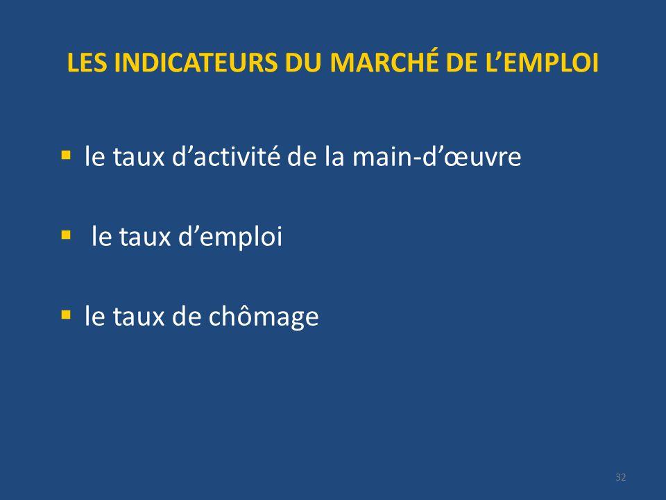 32 LES INDICATEURS DU MARCHÉ DE LEMPLOI le taux dactivité de la main-dœuvre le taux demploi le taux de chômage