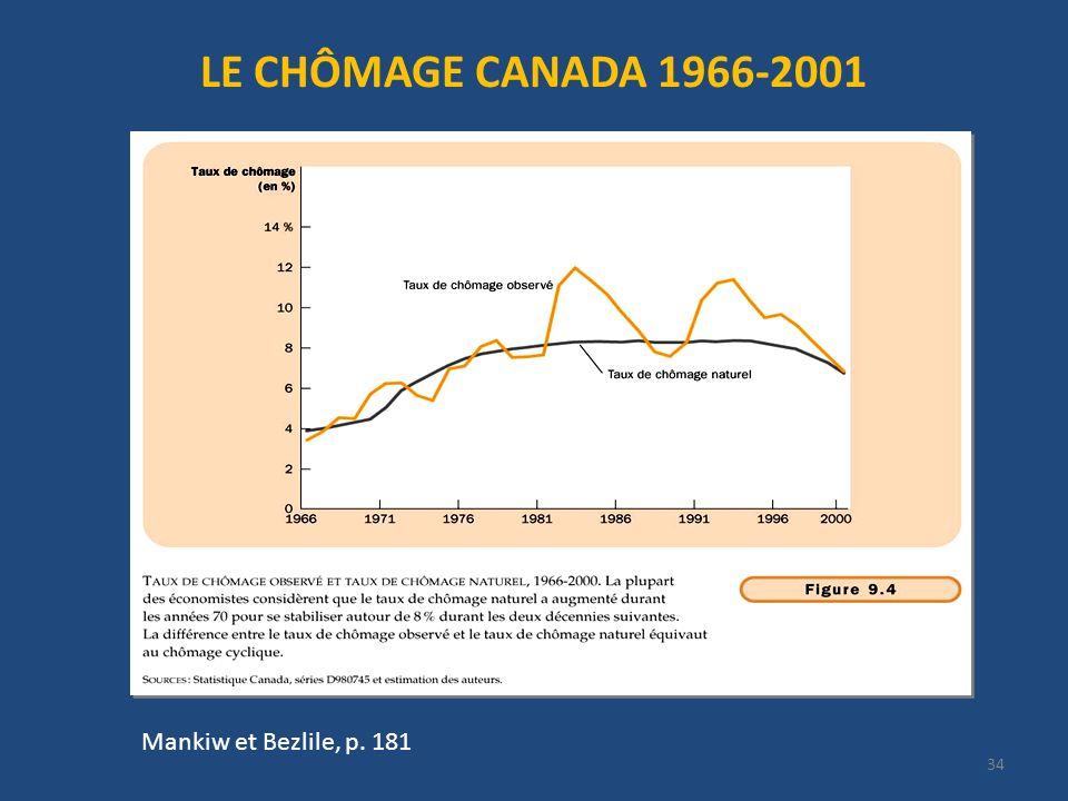 34 Mankiw et Bezlile, p. 181 LE CHÔMAGE CANADA 1966-2001