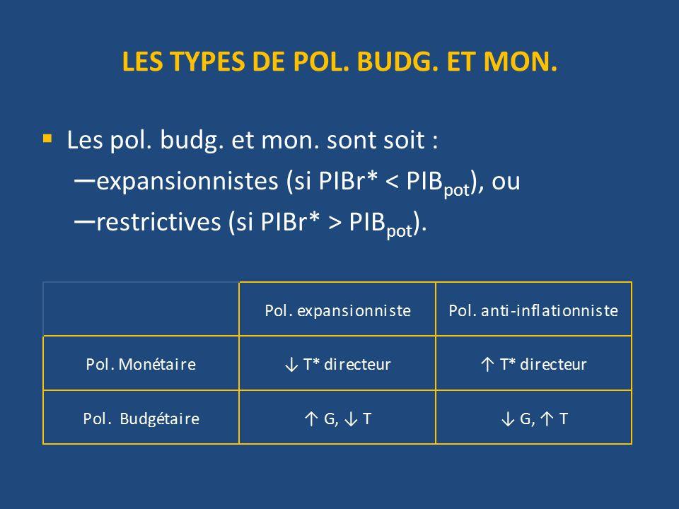 LES TYPES DE POL. BUDG. ET MON. Les pol. budg. et mon. sont soit : expansionnistes (si PIBr* < PIB pot ), ou restrictives (si PIBr* > PIB pot ).