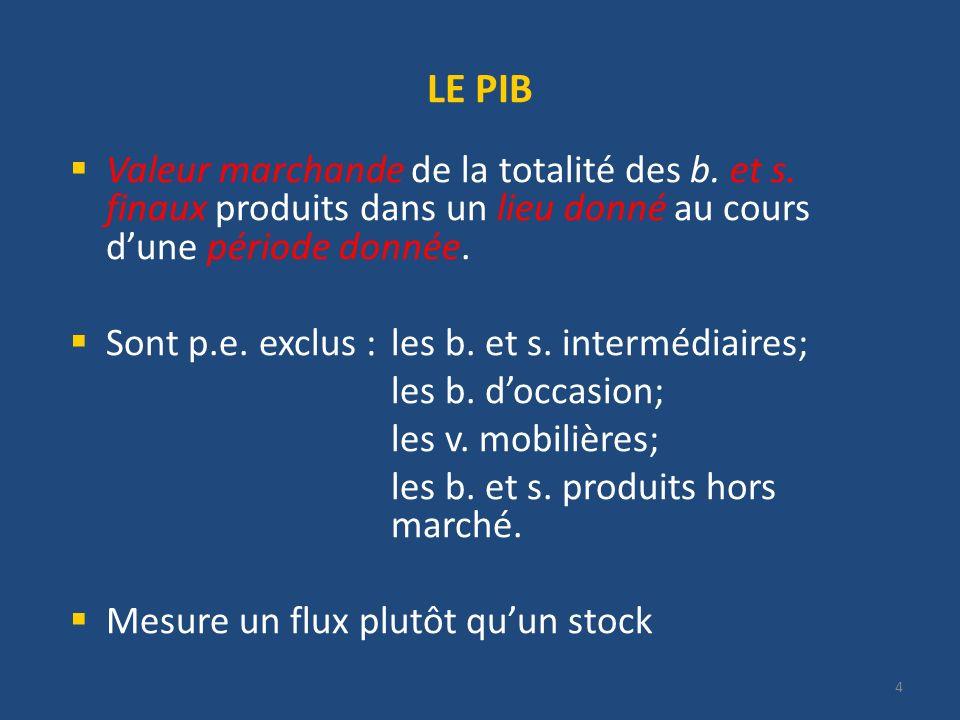 4 LE PIB Valeur marchande de la totalité des b. et s. finaux produits dans un lieu donné au cours dune période donnée. Sont p.e. exclus :les b. et s.