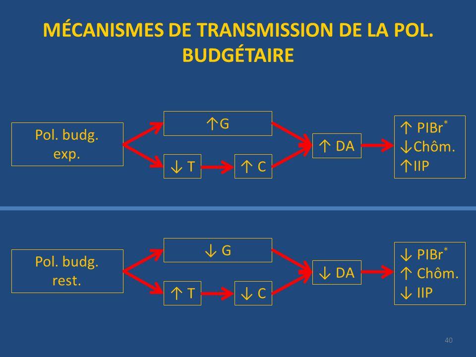 40 MÉCANISMES DE TRANSMISSION DE LA POL. BUDGÉTAIRE Pol. budg. exp. G T C DA PIBr * Chôm. IIP Pol. budg. rest. G T C DA PIBr * Chôm. IIP