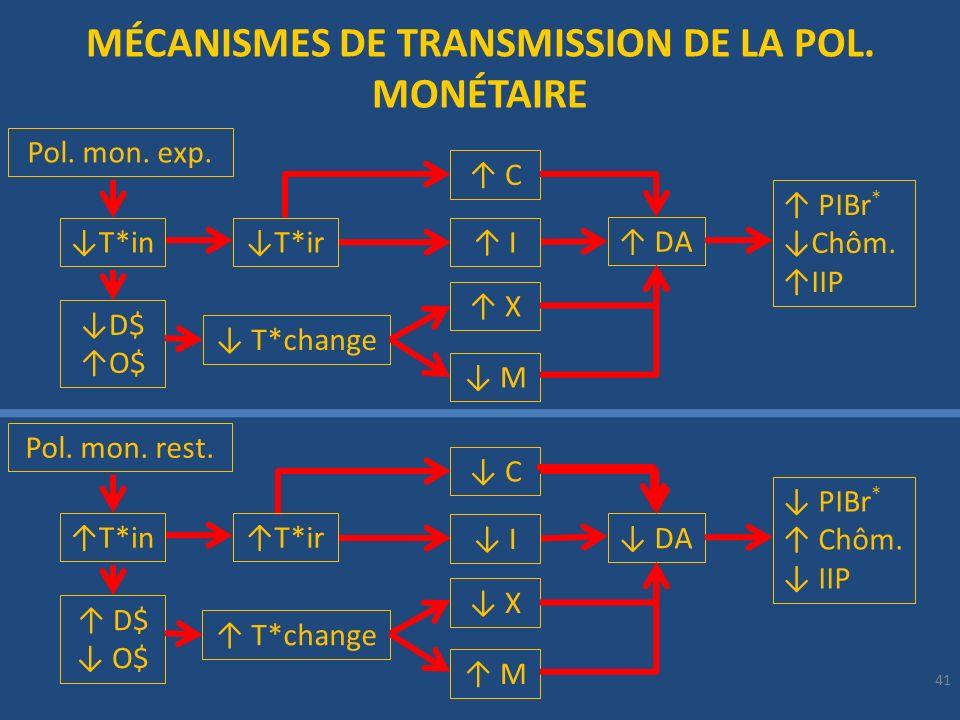 41 MÉCANISMES DE TRANSMISSION DE LA POL. MONÉTAIRE Pol. mon. exp. T*ir C DA PIBr * Chôm. IIP I T*change X M T*in D$ O$ C DA PIBr * Chôm. IIP I X M Pol