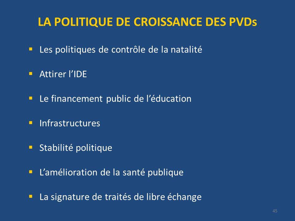 45 LA POLITIQUE DE CROISSANCE DES PVDs Les politiques de contrôle de la natalité Attirer lIDE Le financement public de léducation Infrastructures Stab