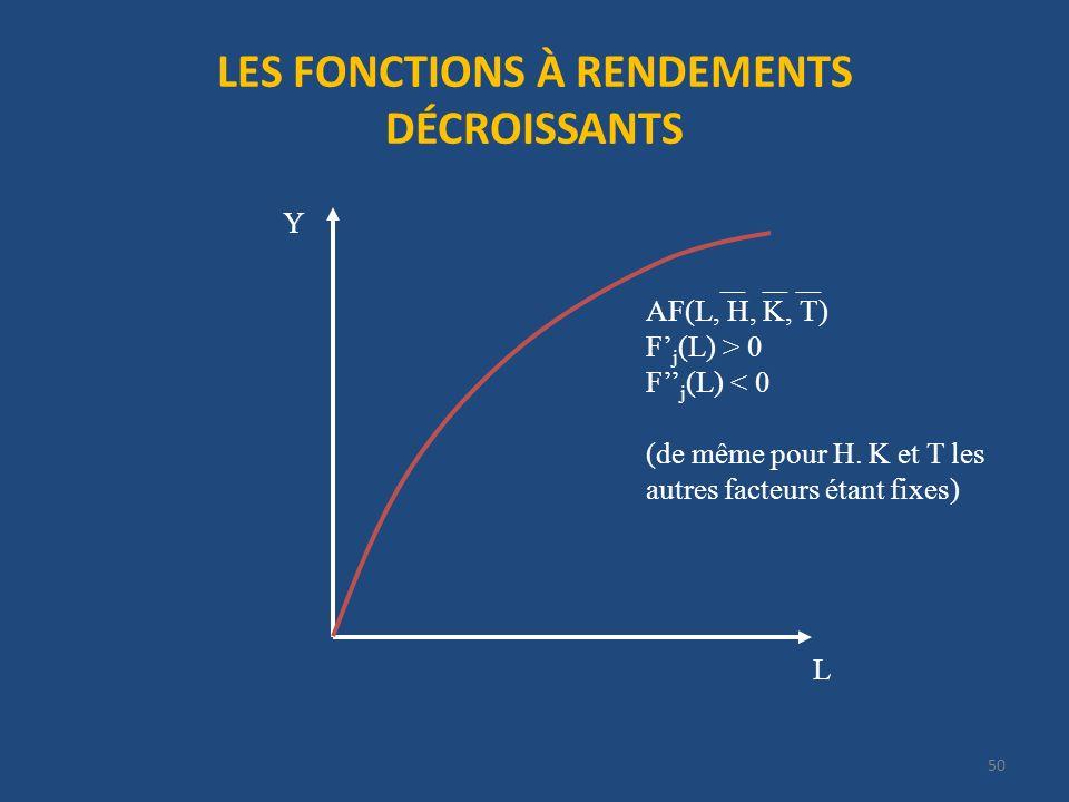 LES FONCTIONS À RENDEMENTS DÉCROISSANTS 50 L Y AF(L, H, K, T) F j (L) > 0 F j (L) < 0 (de même pour H. K et T les autres facteurs étant fixes)