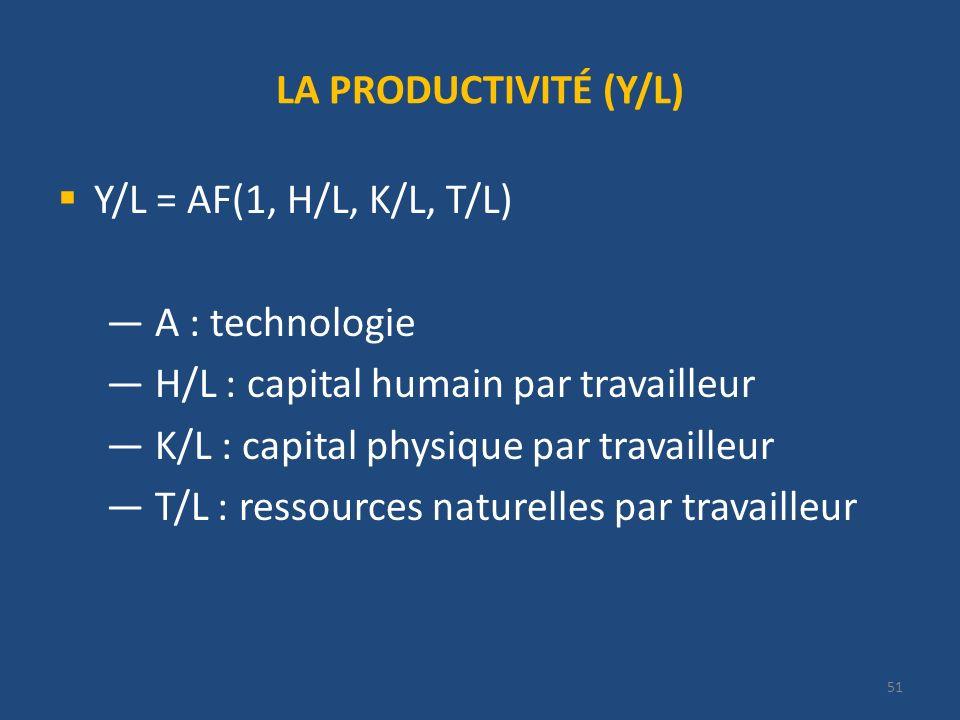51 LA PRODUCTIVITÉ (Y/L) Y/L = AF(1, H/L, K/L, T/L) A : technologie H/L : capital humain par travailleur K/L : capital physique par travailleur T/L :