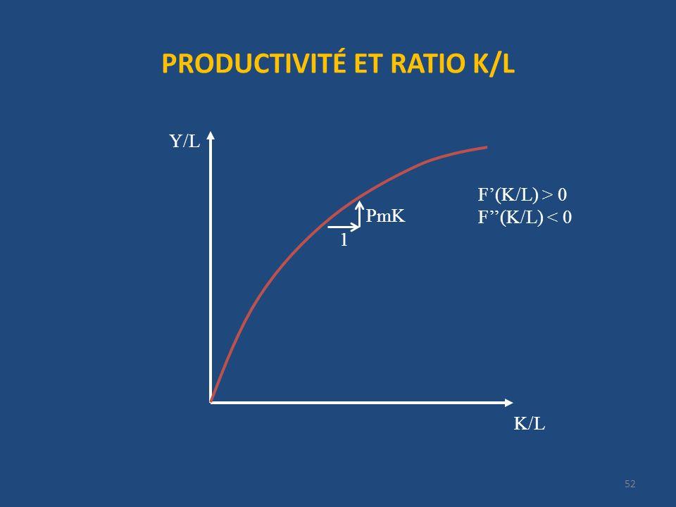 PRODUCTIVITÉ ET RATIO K/L 52 K/L Y/L F(K/L) > 0 F(K/L) < 0 1 PmK