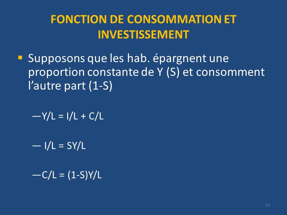53 FONCTION DE CONSOMMATION ET INVESTISSEMENT Supposons que les hab. épargnent une proportion constante de Y (S) et consomment lautre part (1-S) Y/L =