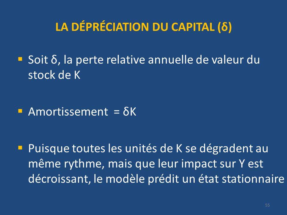 55 LA DÉPRÉCIATION DU CAPITAL (δ) Soit δ, la perte relative annuelle de valeur du stock de K Amortissement = δK Puisque toutes les unités de K se dégr