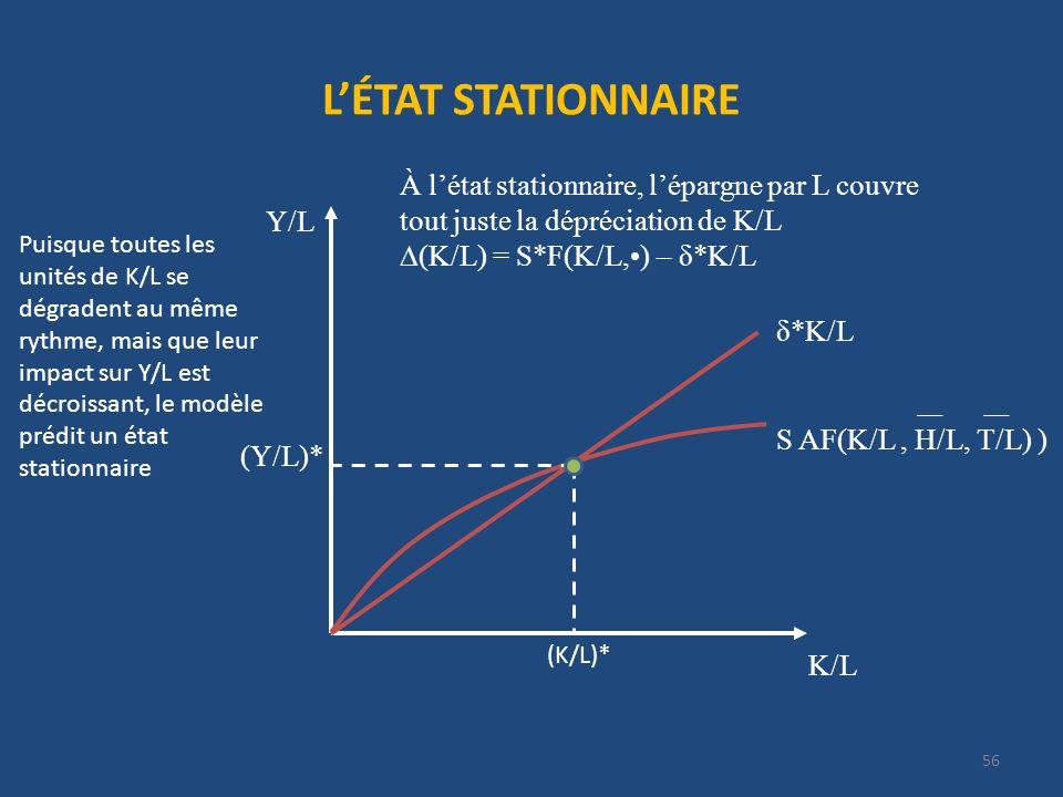 LÉTAT STATIONNAIRE 56 K/L Y/L À létat stationnaire, lépargne par L couvre tout juste la dépréciation de K/L (K/L) = S*F(K/L,) – δ*K/L δ*K/L S AF(K/L,