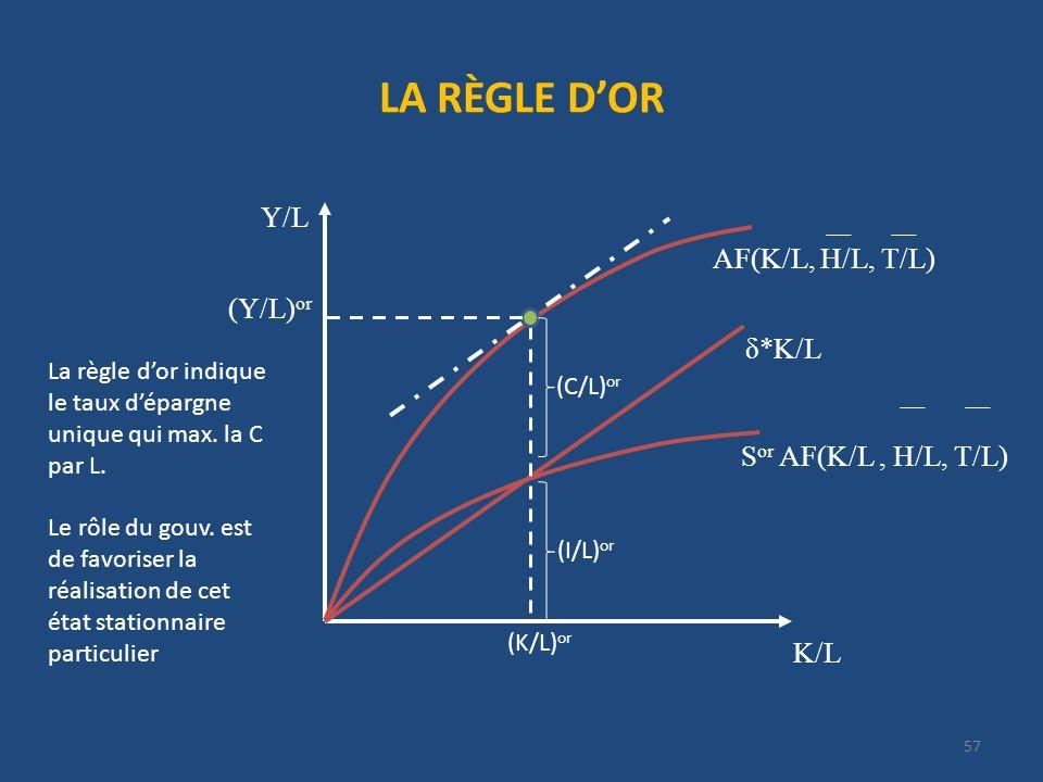 LA RÈGLE DOR 57 K/L Y/L δ*K/L S or AF(K/L, H/L, T/L) (K/L) or (Y/L) or AF(K/L, H/L, T/L) (C/L) or (I/L) or La règle dor indique le taux dépargne uniqu
