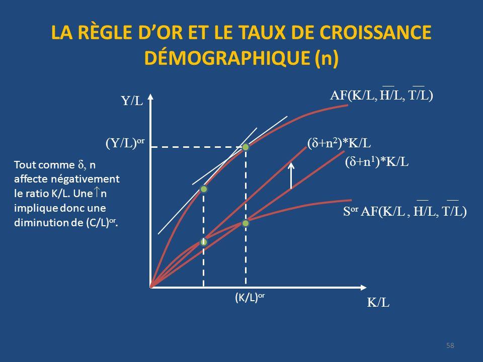 LA RÈGLE DOR ET LE TAUX DE CROISSANCE DÉMOGRAPHIQUE (n) 58 K/L Y/L (δ+n 1 )*K/L S or AF(K/L, H/L, T/L) (K/L) or (Y/L) or AF(K/L, H/L, T/L) Tout comme