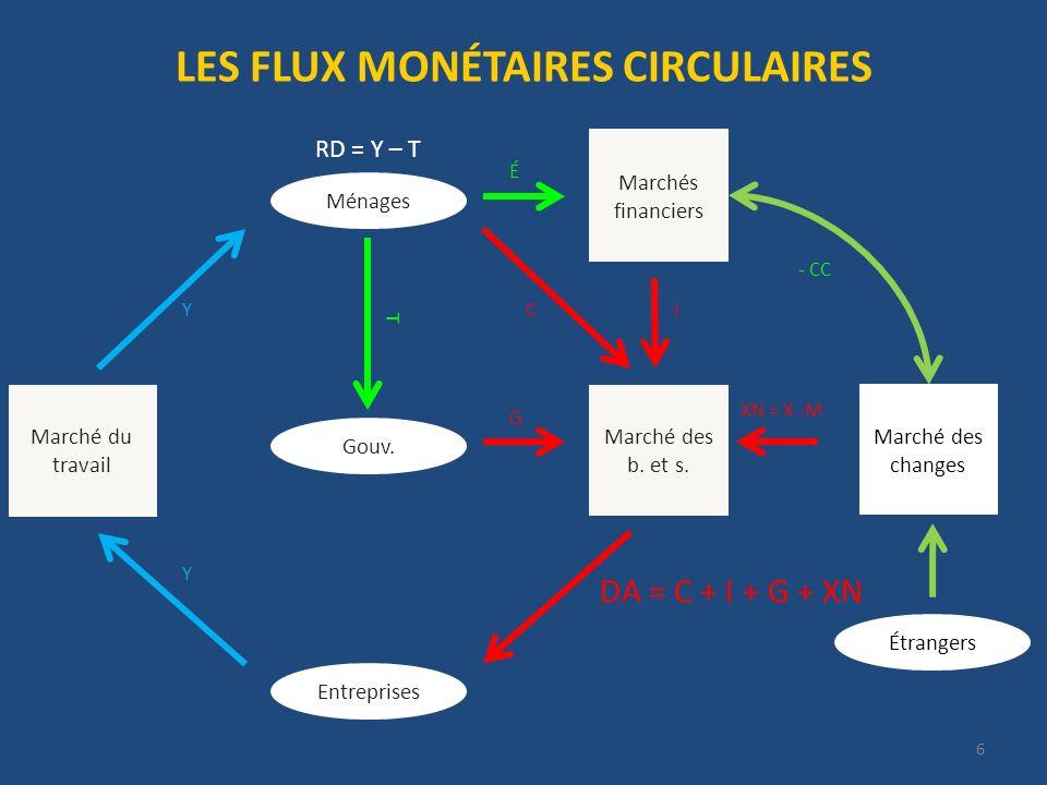 6 LES FLUX MONÉTAIRES CIRCULAIRES Entreprises Gouv. Ménages Marché des b. et s. Marchés financiers Marché du travail T É I XN = X -M DA = C + I + G +