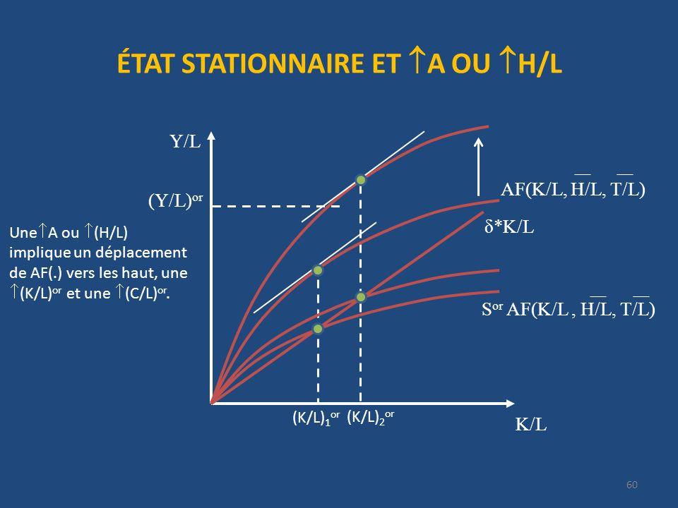 ÉTAT STATIONNAIRE ET A OU H/L 60 K/L Y/L δ*K/L S or AF(K/L, H/L, T/L) (K/L) 1 or (Y/L) or AF(K/L, H/L, T/L) Une A ou (H/L) implique un déplacement de