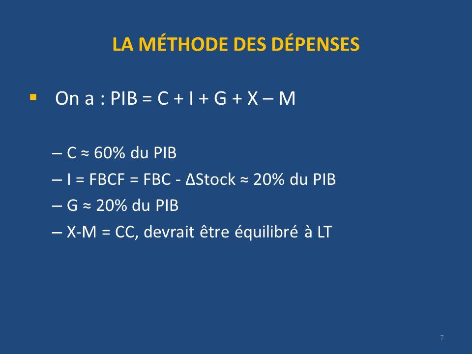 8 PIBn ET PIBr Le PIBn ($ courants) mesure : la Q de b.