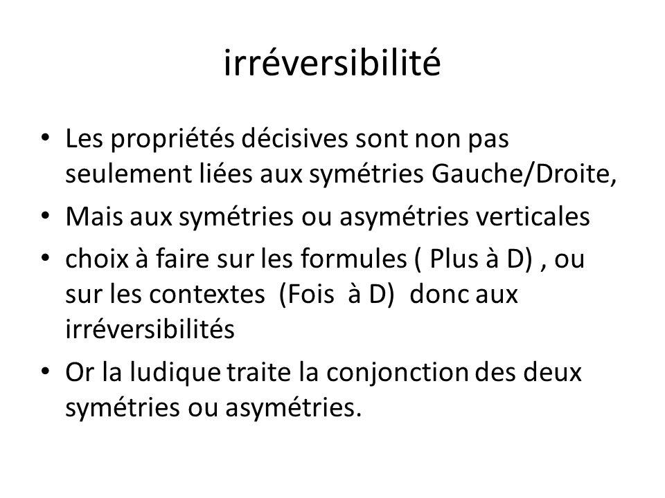 irréversibilité Les propriétés décisives sont non pas seulement liées aux symétries Gauche/Droite, Mais aux symétries ou asymétries verticales choix à faire sur les formules ( Plus à D), ou sur les contextes (Fois à D) donc aux irréversibilités Or la ludique traite la conjonction des deux symétries ou asymétries.