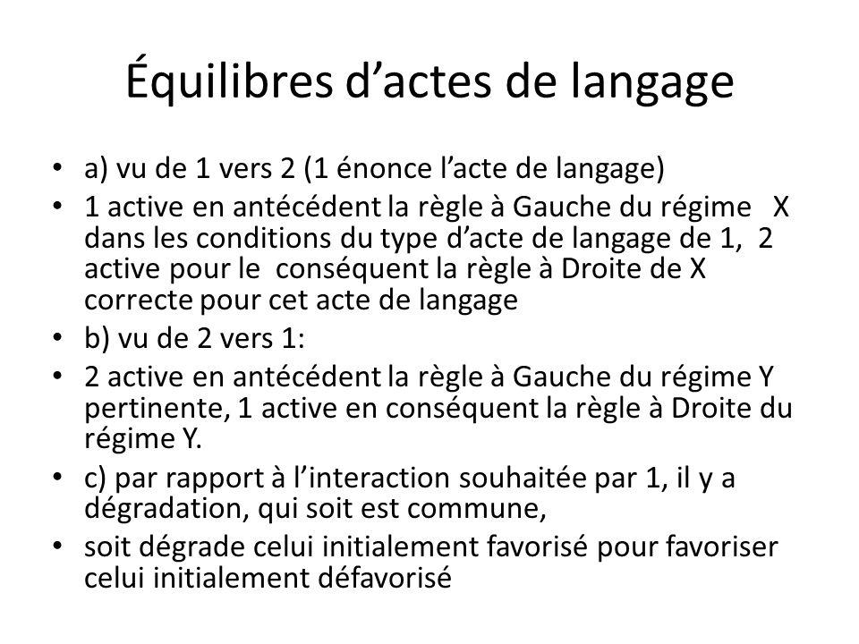 Équilibres dactes de langage a) vu de 1 vers 2 (1 énonce lacte de langage) 1 active en antécédent la règle à Gauche du régime X dans les conditions du type dacte de langage de 1, 2 active pour le conséquent la règle à Droite de X correcte pour cet acte de langage b) vu de 2 vers 1: 2 active en antécédent la règle à Gauche du régime Y pertinente, 1 active en conséquent la règle à Droite du régime Y.