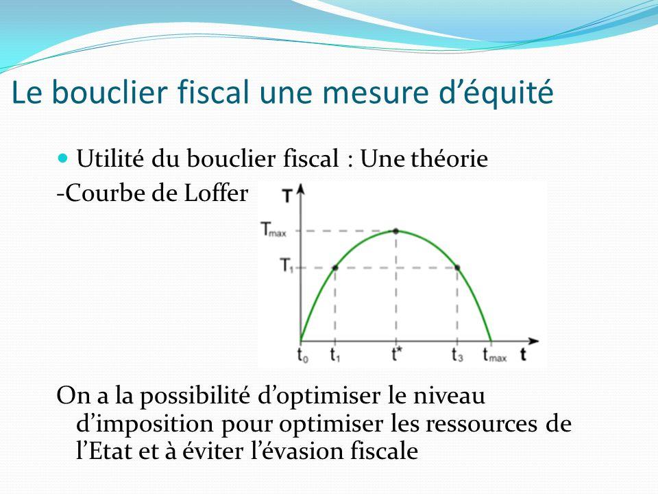 Le bouclier fiscal une mesure déquité Utilité du bouclier fiscal : Une théorie -Courbe de Loffer On a la possibilité doptimiser le niveau dimposition pour optimiser les ressources de lEtat et à éviter lévasion fiscale
