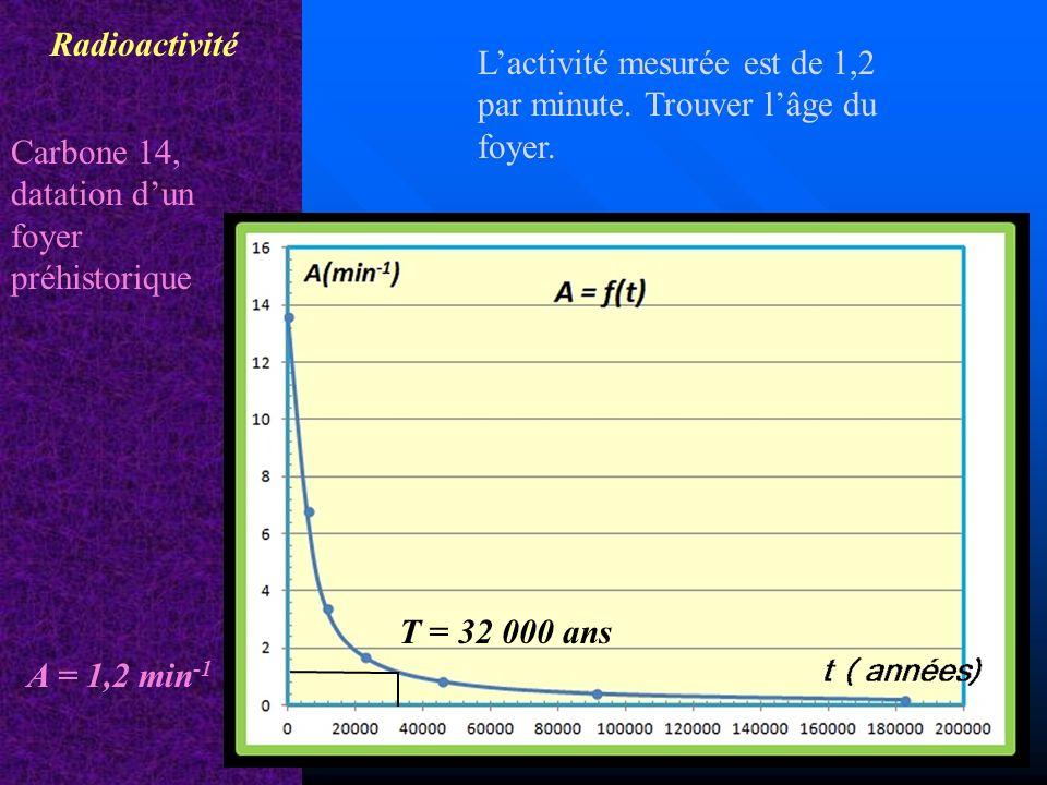 Lactivité mesurée est de 1,2 par minute. Trouver lâge du foyer. Radioactivité Carbone 14, datation dun foyer préhistorique T = 32 000 ans A = 1,2 min