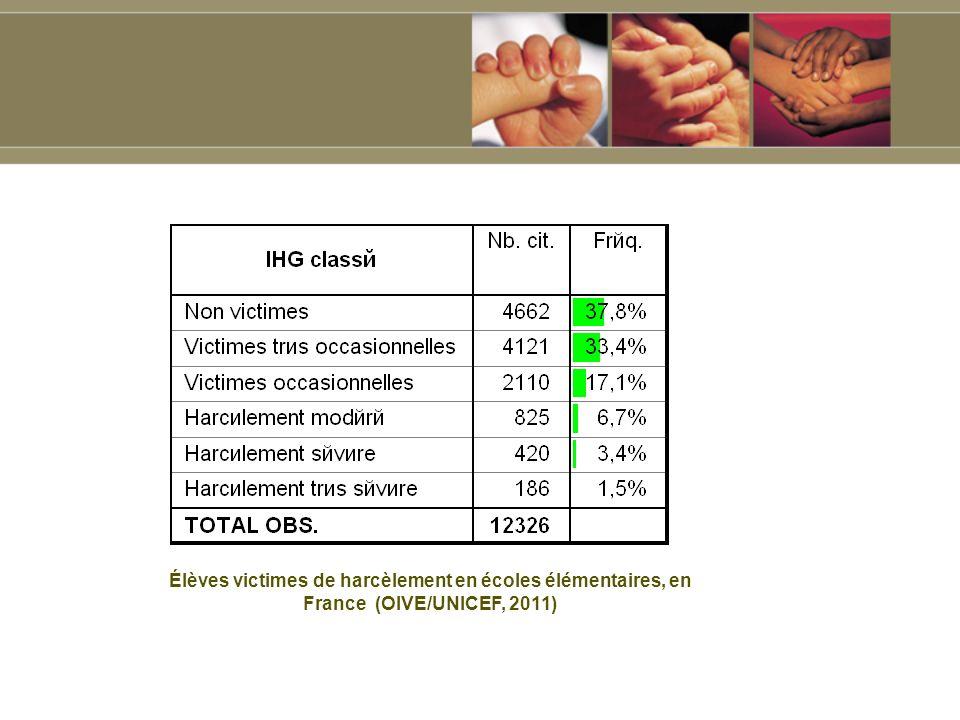 Élèves victimes de harcèlement en écoles élémentaires, en France (OIVE/UNICEF, 2011)