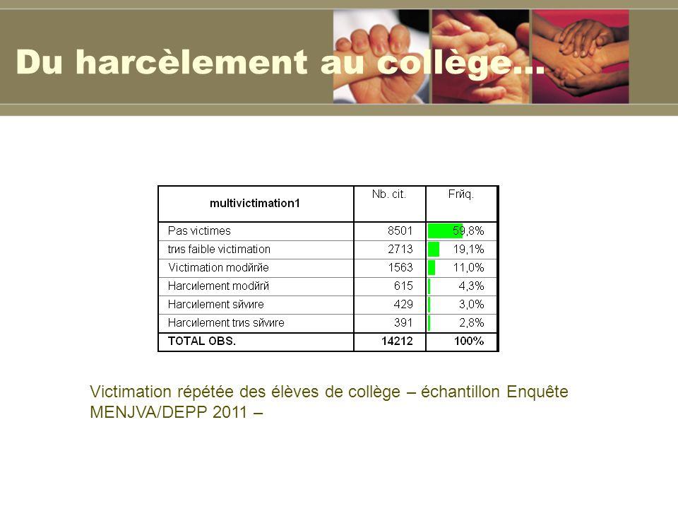 Du harcèlement au collège… Victimation répétée des élèves de collège – échantillon Enquête MENJVA/DEPP 2011 –