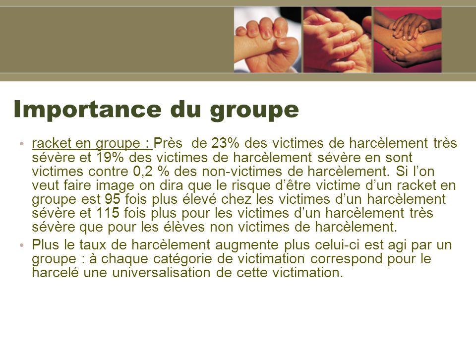 Importance du groupe racket en groupe : Près de 23% des victimes de harcèlement très sévère et 19% des victimes de harcèlement sévère en sont victimes contre 0,2 % des non-victimes de harcèlement.