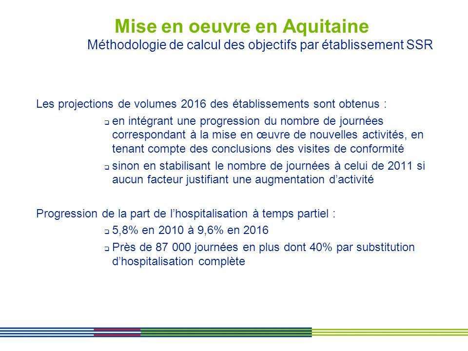 Mise en oeuvre en Aquitaine Méthodologie de calcul des objectifs par établissement SSR Les projections de volumes 2016 des établissements sont obtenus