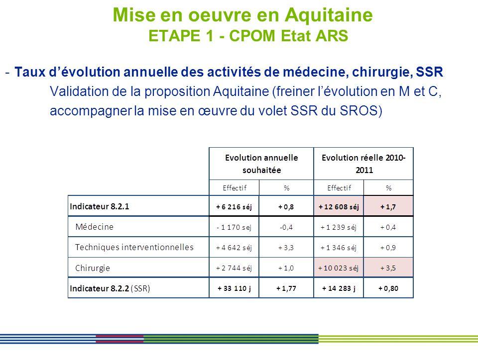 Mise en oeuvre en Aquitaine ETAPE 1 - CPOM Etat ARS - Taux dévolution annuelle des activités de médecine, chirurgie, SSR Validation de la proposition