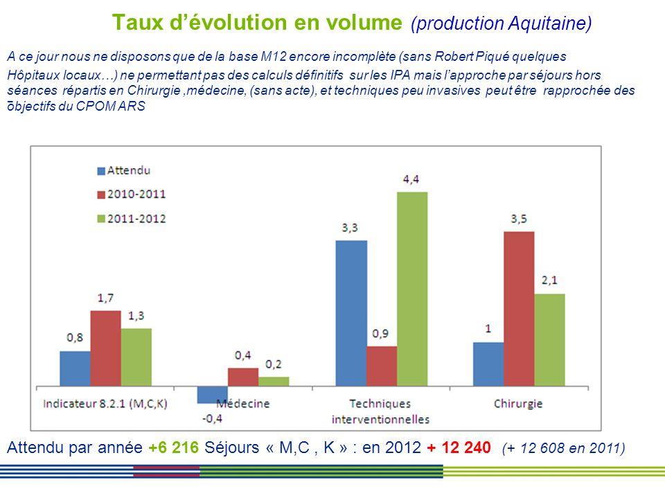Taux dévolution en volume (production Aquitaine) - Attendu par année +6 216 Séjours « M,C, K » : en 2012 + 12 240 (+ 12 608 en 2011) A ce jour nous ne