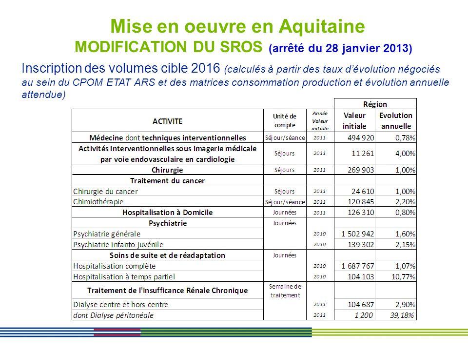 Mise en oeuvre en Aquitaine MODIFICATION DU SROS (arrêté du 28 janvier 2013) Inscription des volumes cible 2016 (calculés à partir des taux dévolution
