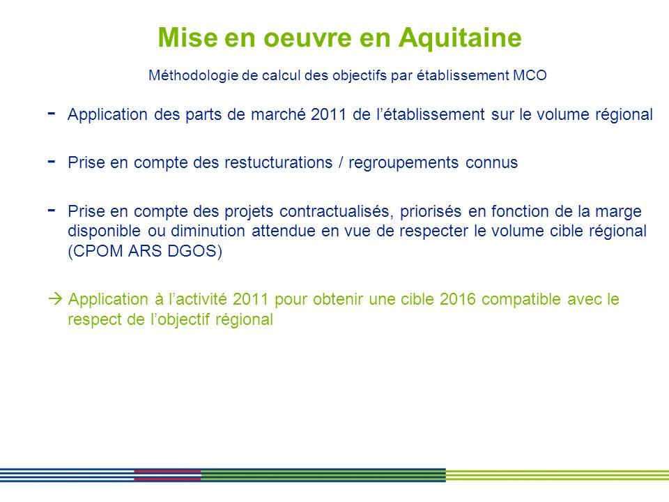 Mise en oeuvre en Aquitaine Méthodologie de calcul des objectifs par établissement MCO - Application des parts de marché 2011 de létablissement sur le