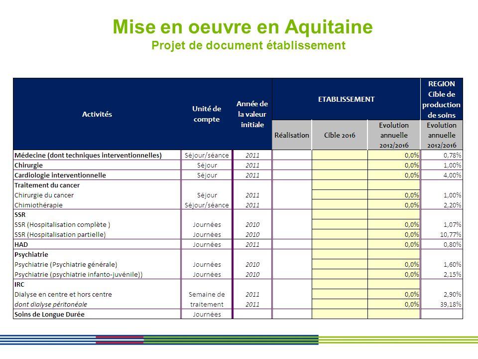 Mise en oeuvre en Aquitaine Méthodologie de calcul des objectifs par établissement SSR Les projections de volumes 2016 des établissements sont obtenus : en intégrant une progression du nombre de journées correspondant à la mise en œuvre de nouvelles activités, en tenant compte des conclusions des visites de conformité sinon en stabilisant le nombre de journées à celui de 2011 si aucun facteur justifiant une augmentation dactivité Progression de la part de lhospitalisation à temps partiel : 5,8% en 2010 à 9,6% en 2016 Près de 87 000 journées en plus dont 40% par substitution dhospitalisation complète