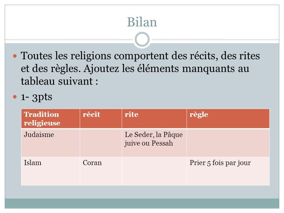 Bilan Toutes les religions comportent des récits, des rites et des règles.