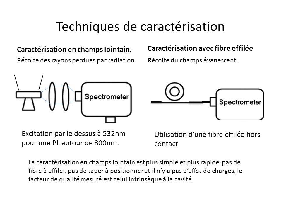 Techniques de caractérisation Caractérisation en champs lointain.