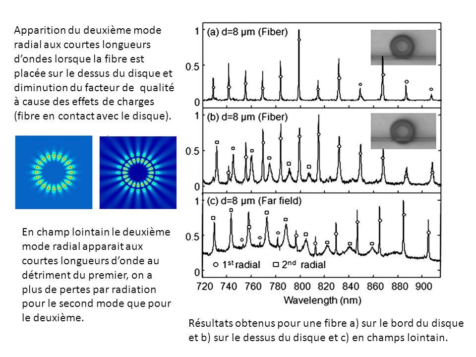 Résultats obtenus pour une fibre a) sur le bord du disque et b) sur le dessus du disque et c) en champs lointain.