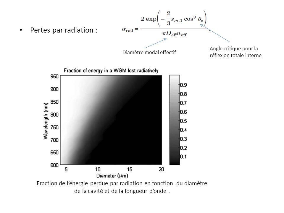 Pertes par radiation : Angle critique pour la réflexion totale interne Diamètre modal effectif Fraction de lénergie perdue par radiation en fonction du diamètre de la cavité et de la longueur donde.
