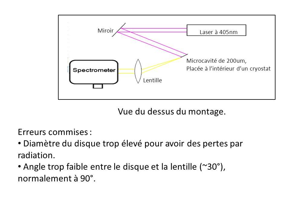 Laser à 405nm Microcavité de 200um, Placée à lintérieur dun cryostat Lentille Miroir Vue du dessus du montage.