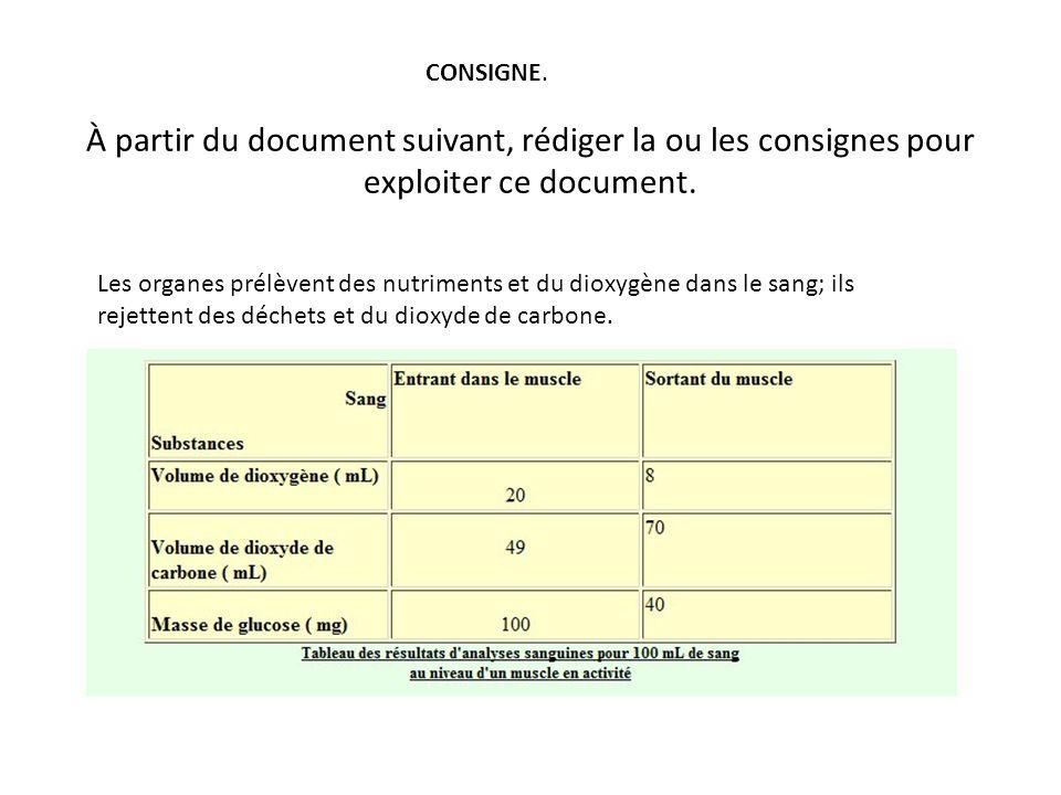 À partir du document suivant, rédiger la ou les consignes pour exploiter ce document. CONSIGNE. Les organes prélèvent des nutriments et du dioxygène d