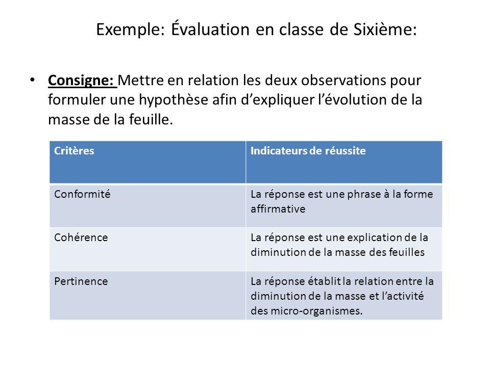 Exemple: Évaluation en classe de Sixième: Consigne: Mettre en relation les deux observations pour formuler une hypothèse afin dexpliquer lévolution de