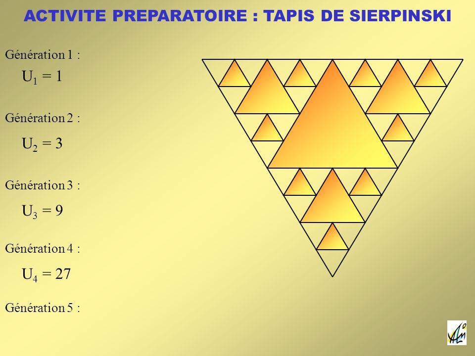 ACTIVITE PREPARATOIRE : TAPIS DE SIERPINSKI U 1 = 1 U 2 = 3 U 3 = 9 U 4 = 27 Génération 1 : Génération 2 : Génération 3 : Génération 4 : Génération 5