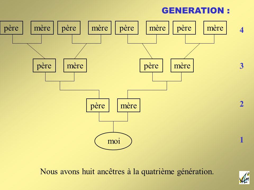 pèremèrepèremèrepèremèrepèremère pèremère pèremèrepèremère moi GENERATION : 1 4 3 2 Nous avons huit ancêtres à la quatrième génération.