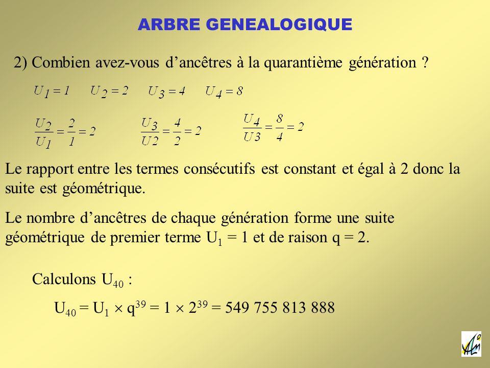 ARBRE GENEALOGIQUE 2) Combien avez-vous dancêtres à la quarantième génération ? Le nombre dancêtres de chaque génération forme une suite géométrique d