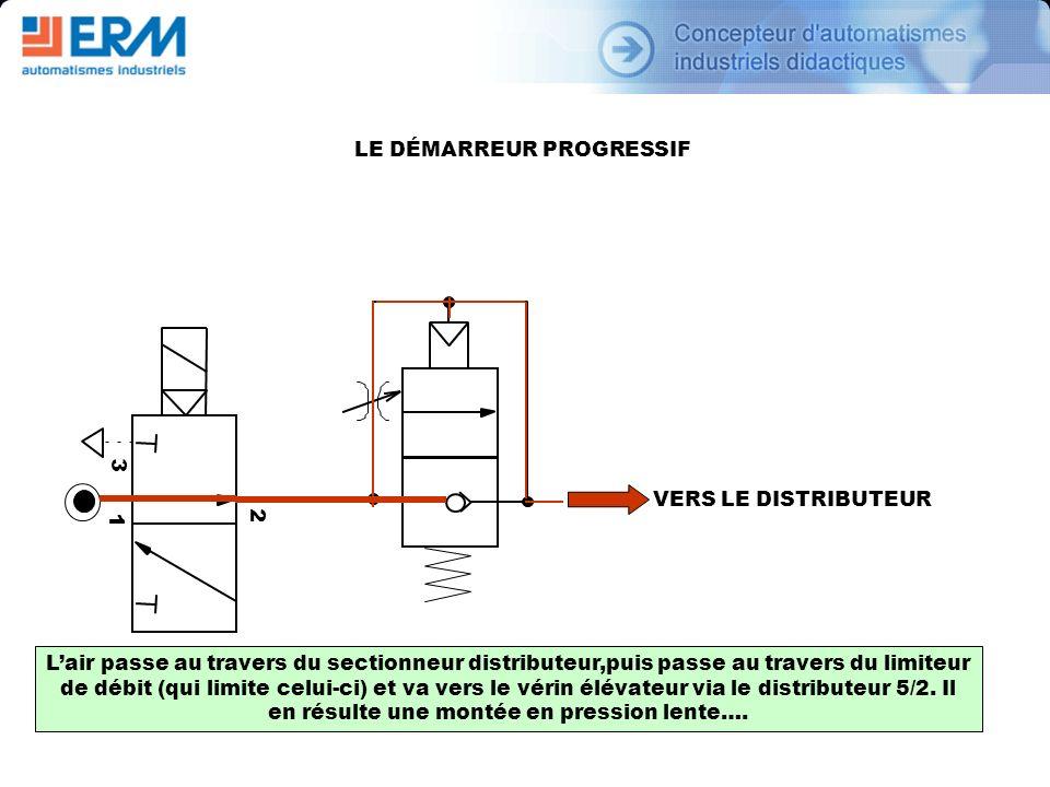 2 1 3 VERS LE DISTRIBUTEUR Lair passe au travers du sectionneur distributeur,puis passe au travers du limiteur de débit (qui limite celui-ci) et va ve
