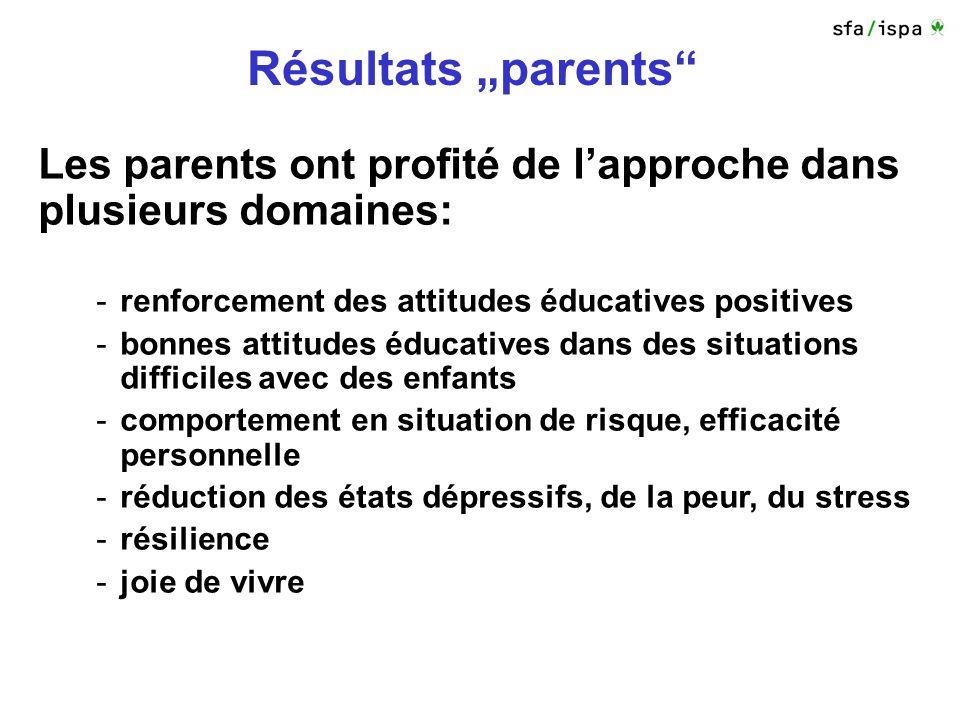 Résultats parents Les parents ont profité de lapproche dans plusieurs domaines: -renforcement des attitudes éducatives positives -bonnes attitudes éducatives dans des situations difficiles avec des enfants -comportement en situation de risque, efficacité personnelle -réduction des états dépressifs, de la peur, du stress -résilience -joie de vivre
