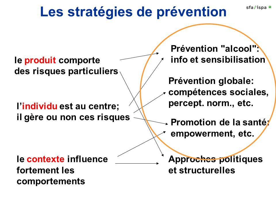Les stratégies de prévention Prévention alcool : info et sensibilisation Approches politiques et structurelles Promotion de la santé: empowerment, etc.