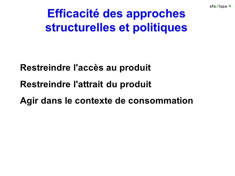 Efficacité des approches structurelles et politiques Restreindre l accès au produit Restreindre l attrait du produit Agir dans le contexte de consommation