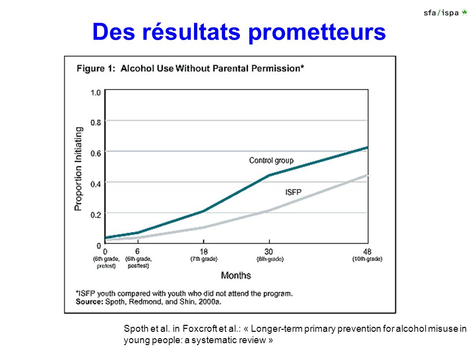 Des résultats prometteurs Spoth et al. in Foxcroft et al.: « Longer-term primary prevention for alcohol misuse in young people: a systematic review »