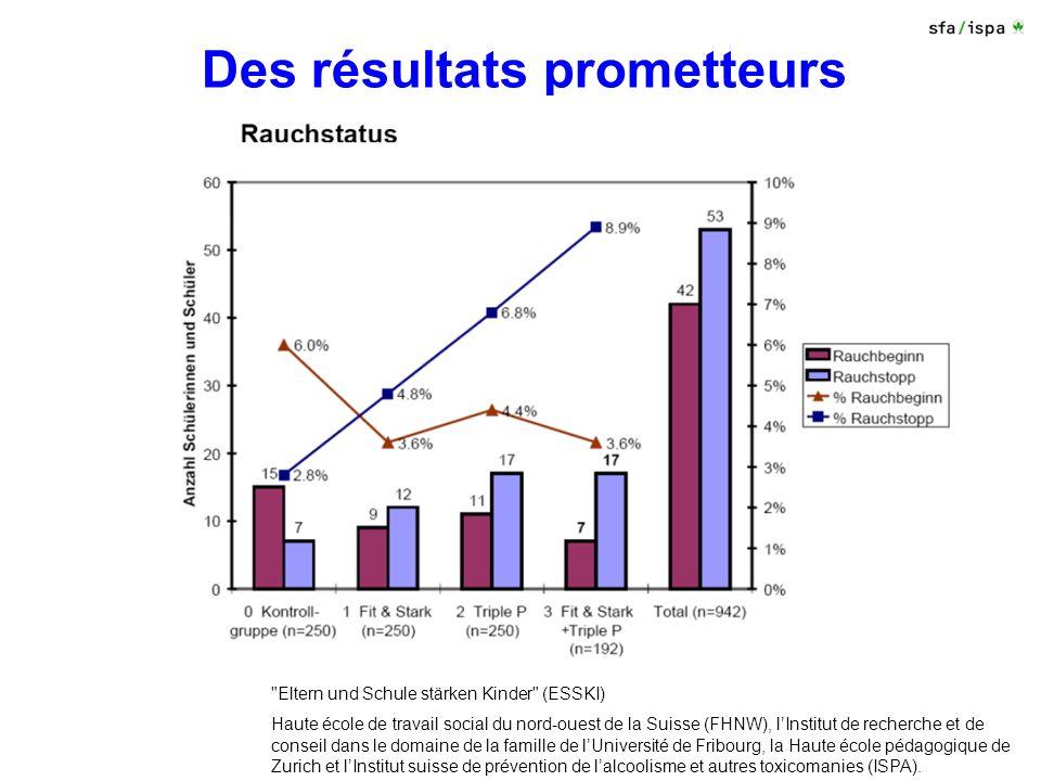 Des résultats prometteurs Eltern und Schule stärken Kinder (ESSKI) Haute école de travail social du nord-ouest de la Suisse (FHNW), lInstitut de recherche et de conseil dans le domaine de la famille de lUniversité de Fribourg, la Haute école pédagogique de Zurich et lInstitut suisse de prévention de lalcoolisme et autres toxicomanies (ISPA).